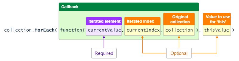 Syntaxe complète pour forEach