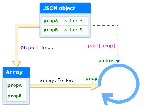 forEach sur objet JSON